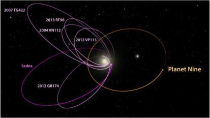 87819538_p9_kbo_orbits_labeled_1_-1